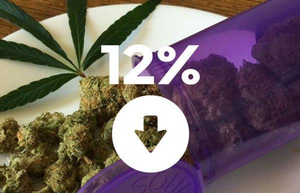 La consommation de cannabis parmi les adolescents a chuté de 12% depuis la légalisation